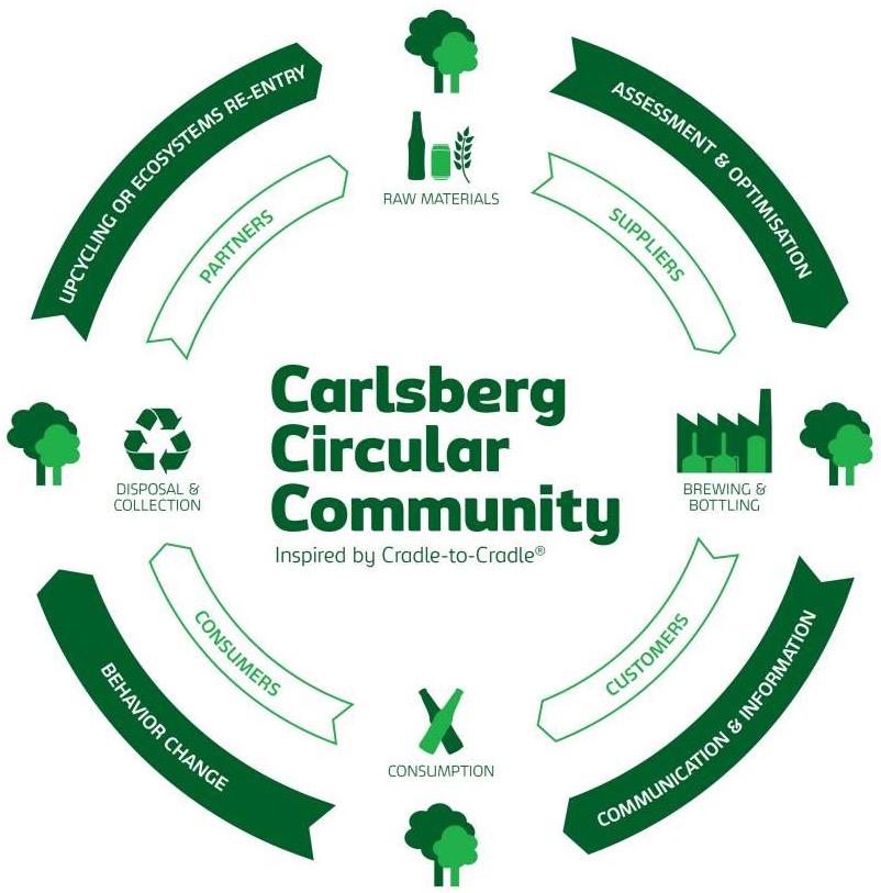 Carlsberg Circular Community   WE-ECONOMY